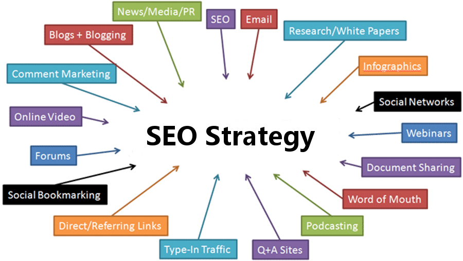 seo strategy to get on the 1st page