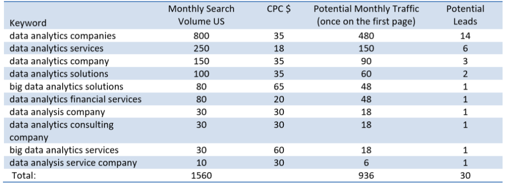 Extensive Keyword and Topic Research