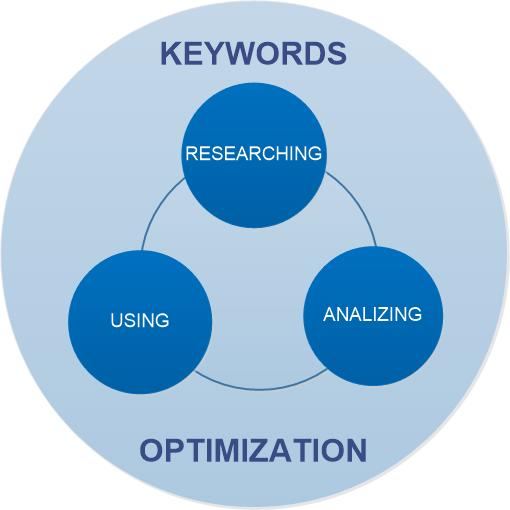 what is keyword research in seo